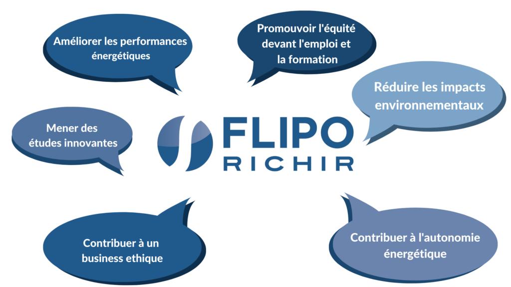 Inforgraphie actions QRSE l Flipo Richir